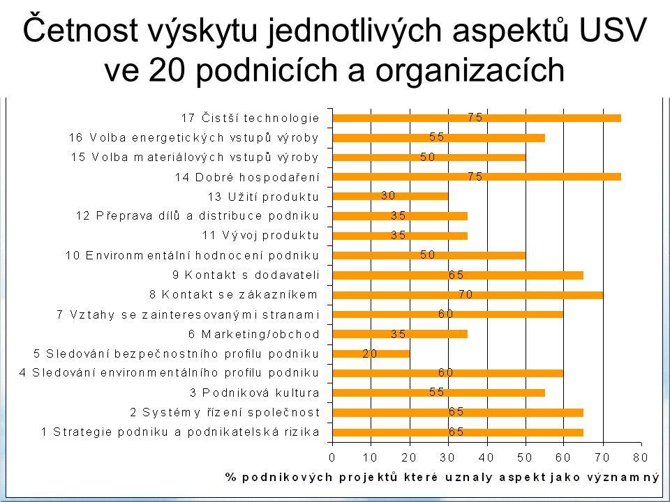 Četnost výskytu jednotlivých aspektů USV ve 20 podnicích a organizacích