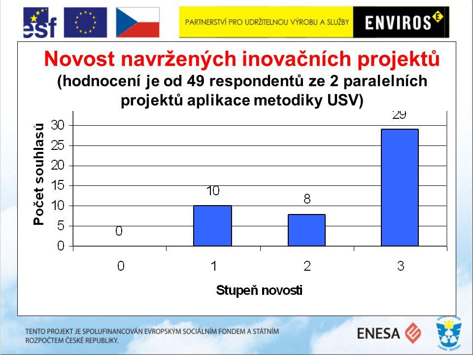 Novost navržených inovačních projektů (hodnocení je od 49 respondentů ze 2 paralelních projektů aplikace metodiky USV)
