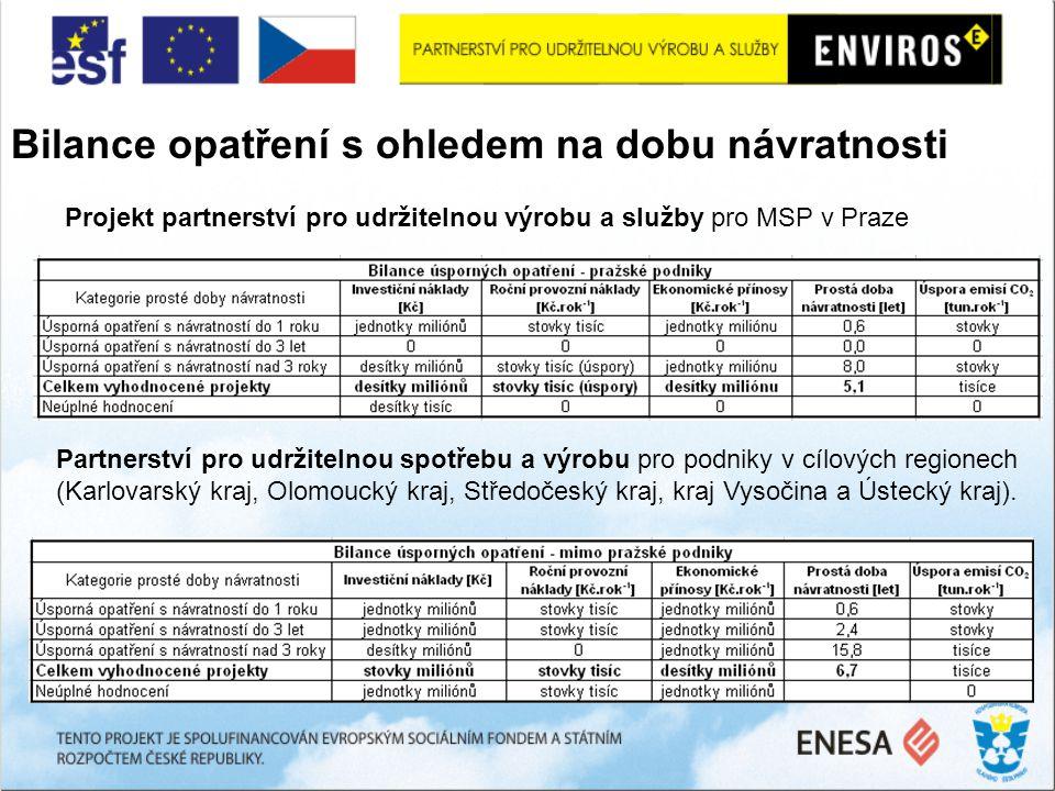 Bilance opatření s ohledem na dobu návratnosti Projekt partnerství pro udržitelnou výrobu a služby pro MSP v Praze Partnerství pro udržitelnou spotřebu a výrobu pro podniky v cílových regionech (Karlovarský kraj, Olomoucký kraj, Středočeský kraj, kraj Vysočina a Ústecký kraj).