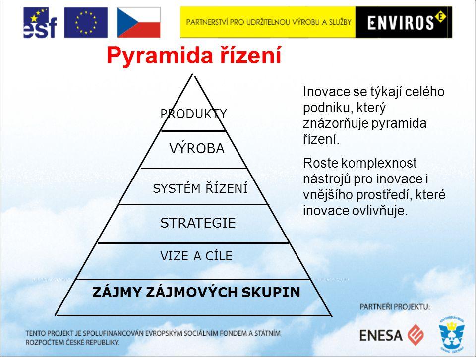 Pyramida řízení ZÁJMY ZÁJMOVÝCH SKUPIN STRATEGIE VIZE A CÍLE SYSTÉM ŘÍZENÍ VÝROBA PRODUKTY Inovace se týkají celého podniku, který znázorňuje pyramida řízení.
