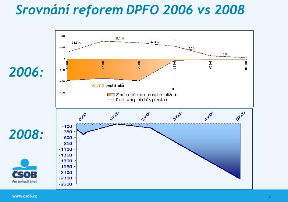 3 Srovnání reforem DPFO 2006 vs 2008 Největší zlepšení přináší nižší a střední příjmové skupině Náklady reformy nesl státní rozpočet (cca 12 mld. Kč)