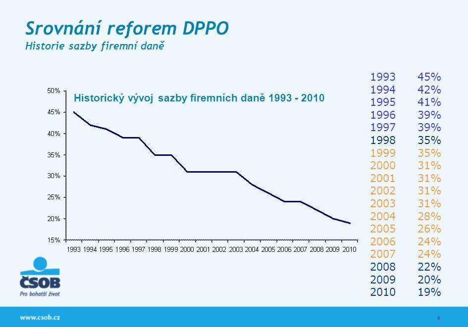 4 Srovnání reforem DPPO Historie sazby firemní daně 199345% 199442% 199541% 199639% 199739% 199835% 199935% 200031% 200131% 200231% 200331% 200428% 20