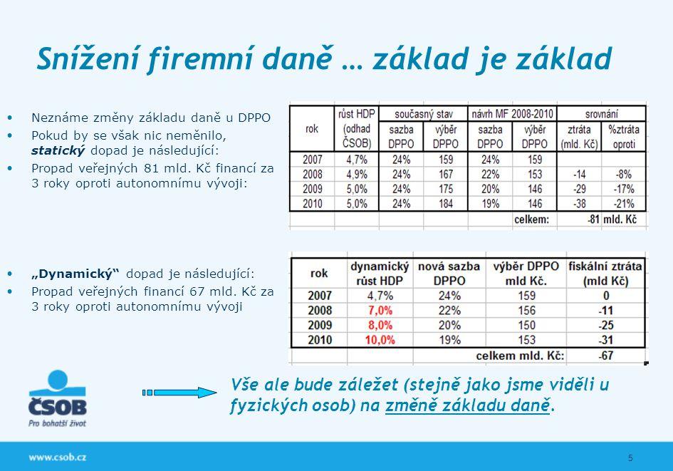 5 Snížení firemní daně … základ je základ Neznáme změny základu daně u DPPO Pokud by se však nic neměnilo, statický dopad je následující: Propad veřej