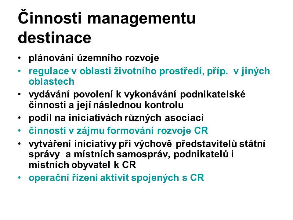 Činnosti managementu destinace plánování územního rozvoje regulace v oblasti životního prostředí, příp. v jiných oblastech vydávání povolení k vykonáv
