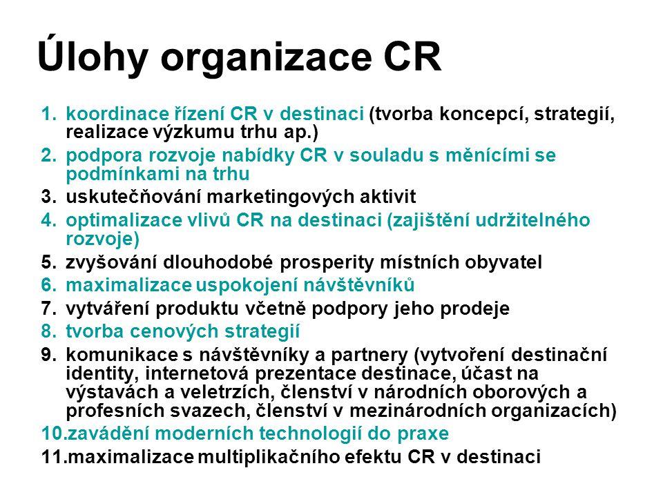 Úlohy organizace CR 1.koordinace řízení CR v destinaci (tvorba koncepcí, strategií, realizace výzkumu trhu ap.) 2.podpora rozvoje nabídky CR v souladu