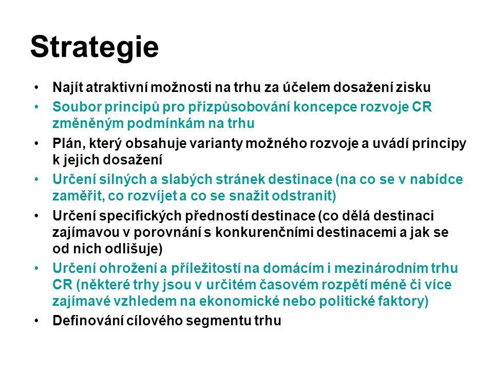 Strategie Najít atraktivní možnosti na trhu za účelem dosažení zisku Soubor principů pro přizpůsobování koncepce rozvoje CR změněným podmínkám na trhu