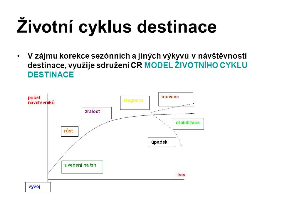 Životní cyklus destinace V zájmu korekce sezónních a jiných výkyvů v návštěvnosti destinace, využije sdružení CR MODEL ŽIVOTNÍHO CYKLU DESTINACE