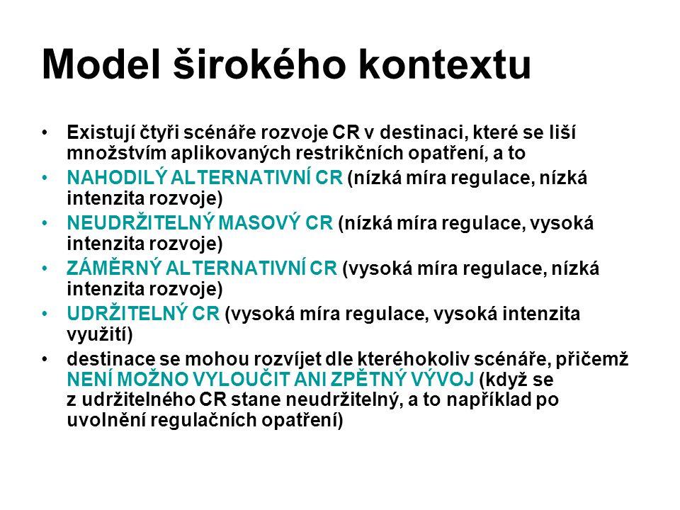 Model širokého kontextu Existují čtyři scénáře rozvoje CR v destinaci, které se liší množstvím aplikovaných restrikčních opatření, a to NAHODILÝ ALTER