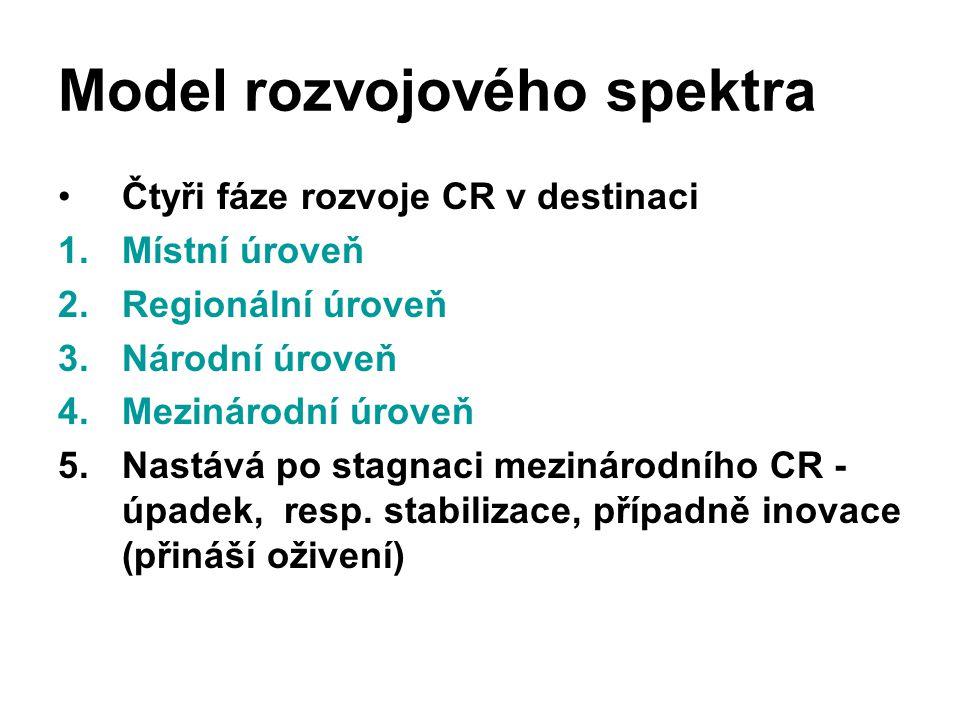 Model rozvojového spektra Čtyři fáze rozvoje CR v destinaci 1.Místní úroveň 2.Regionální úroveň 3.Národní úroveň 4.Mezinárodní úroveň 5.Nastává po sta