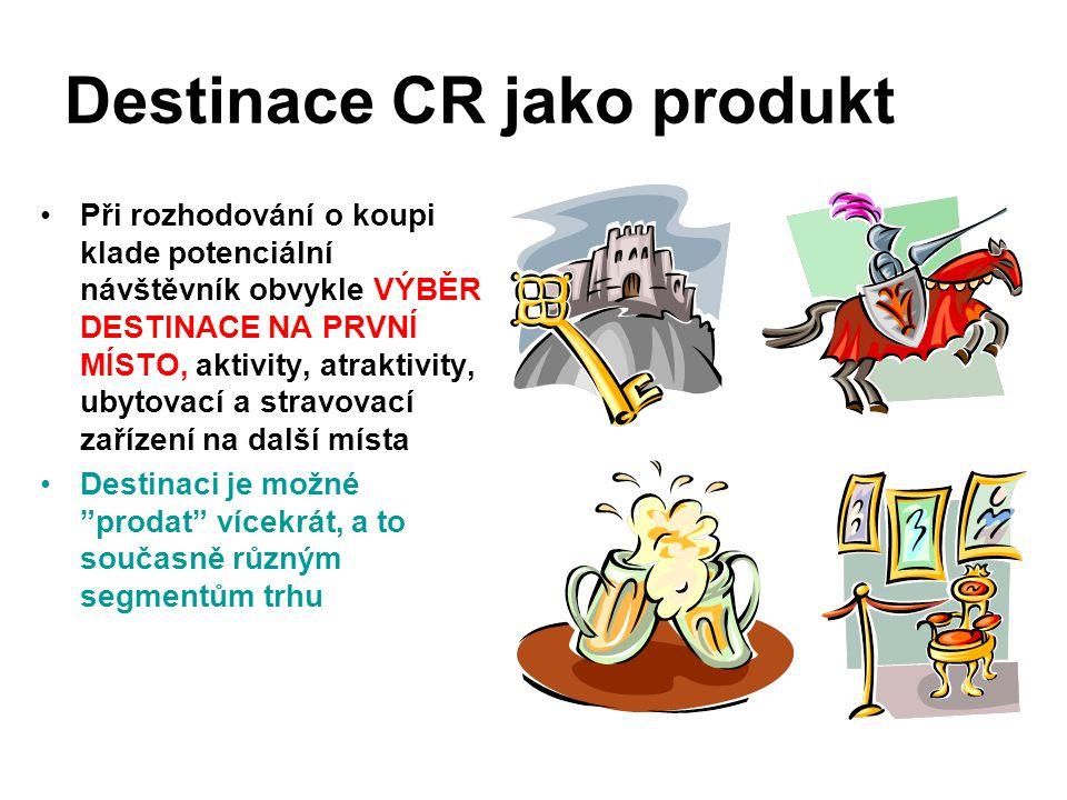 Destinace CR jako produkt Při rozhodování o koupi klade potenciální návštěvník obvykle VÝBĚR DESTINACE NA PRVNÍ MÍSTO, aktivity, atraktivity, ubytovac