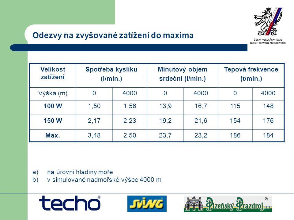 Odezvy na zvyšované zatížení do maxima Velikost zatížení Spotřeba kyslíku (l/min.) Minutový objem srdeční (l/min.) Tepová frekvence (t/min.) Výška (m)
