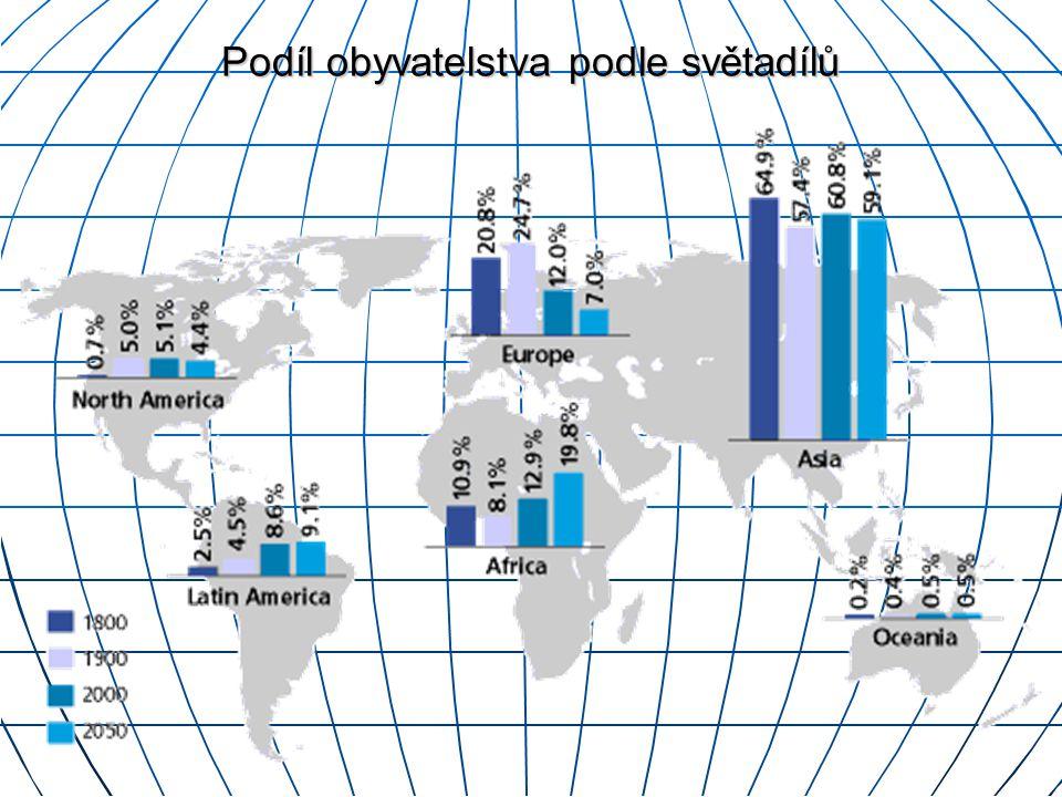 Podíl obyvatelstva podle světadílů