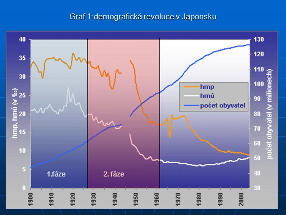 Graf 1:demografická revoluce v Japonsku
