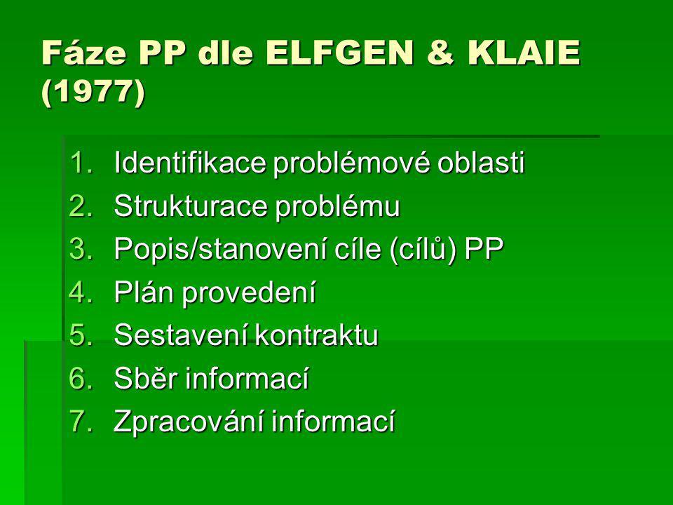Fáze PP dle ELFGEN & KLAIE (1977) 1.Identifikace problémové oblasti 2.Strukturace problému 3.Popis/stanovení cíle (cílů) PP 4.Plán provedení 5.Sestave