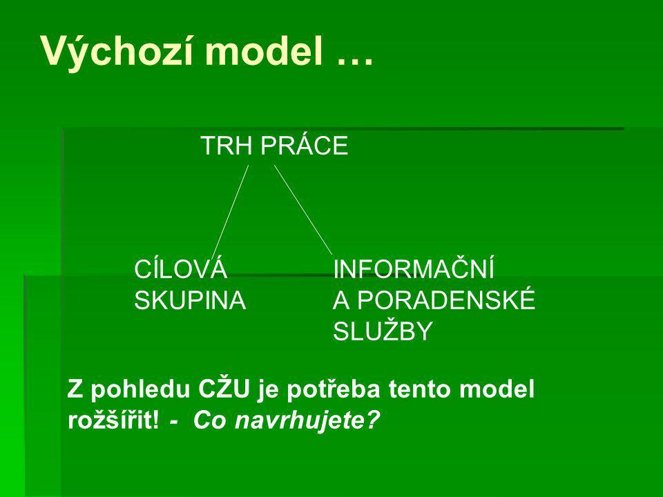 Výchozí model … TRH PRÁCE CÍLOVÁINFORMAČNÍ SKUPINAA PORADENSKÉ SLUŽBY Z pohledu CŽU je potřeba tento model rožšířit! - Co navrhujete?