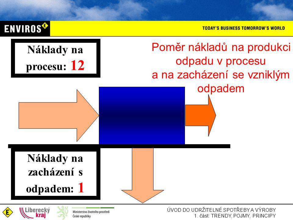 ÚVOD DO UDRŽITELNÉ SPOTŘEBY A VÝROBY 1. část: TRENDY, POJMY, PRINCIPY Náklady na procesu: 12 Náklady na zacházení s odpadem: 1 Poměr nákladů na produk