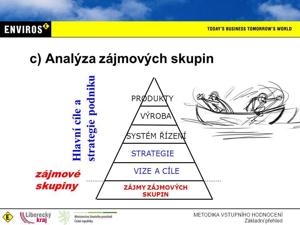 METODIKA VSTUPNÍHO HODNOCENÍ Základní přehled c) Analýza zájmových skupin ZÁJMY ZÁJMOVÝCH SKUPIN STRATEGIE VIZE A CÍLE SYSTÉM ŘÍZENÍ VÝROBA PRODUKTY zájmové skupiny Hlavní cíle a strategie podniku