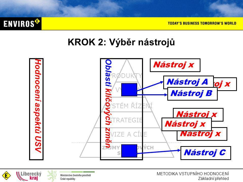 METODIKA VSTUPNÍHO HODNOCENÍ Základní přehled KROK 2: Výběr nástrojů ZÁJMY ZÁJMOVÝCH SKUPIN STRATEGIE VIZE A CÍLE SYSTÉM ŘÍZENÍ VÝROBA PRODUKTY Oblasti klíčových změn Hodnocení aspektů USV Nástroj x Nástroj A Nástroj B Nástroj x Nástroj C Nástroj x