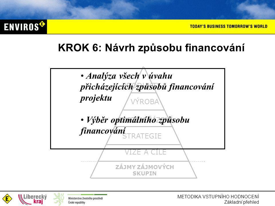 METODIKA VSTUPNÍHO HODNOCENÍ Základní přehled KROK 6: Návrh způsobu financování ZÁJMY ZÁJMOVÝCH SKUPIN STRATEGIE VIZE A CÍLE SYSTÉM ŘÍZENÍ VÝROBA PRODUKTY Analýza všech v úvahu přicházejících způsobů financování projektu Výběr optimálního způsobu financování