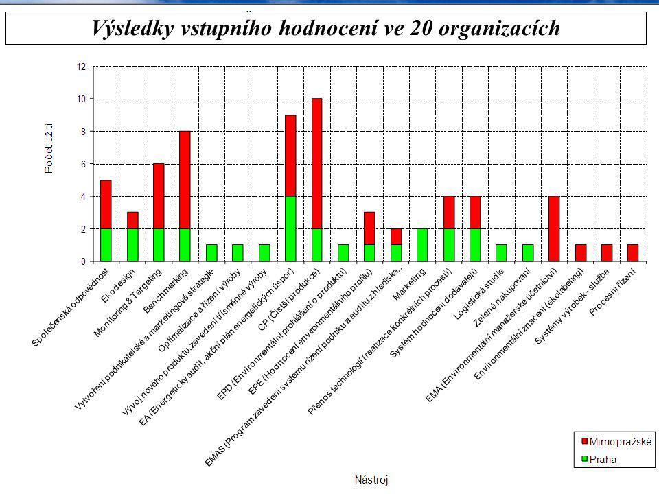 Výsledky vstupního hodnocení ve 20 organizacích