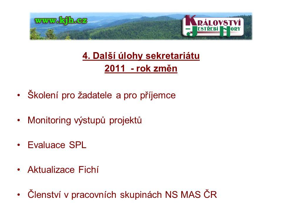 4. Další úlohy sekretariátu 2011 - rok změn Školení pro žadatele a pro příjemce Monitoring výstupů projektů Evaluace SPL Aktualizace Fichí Členství v
