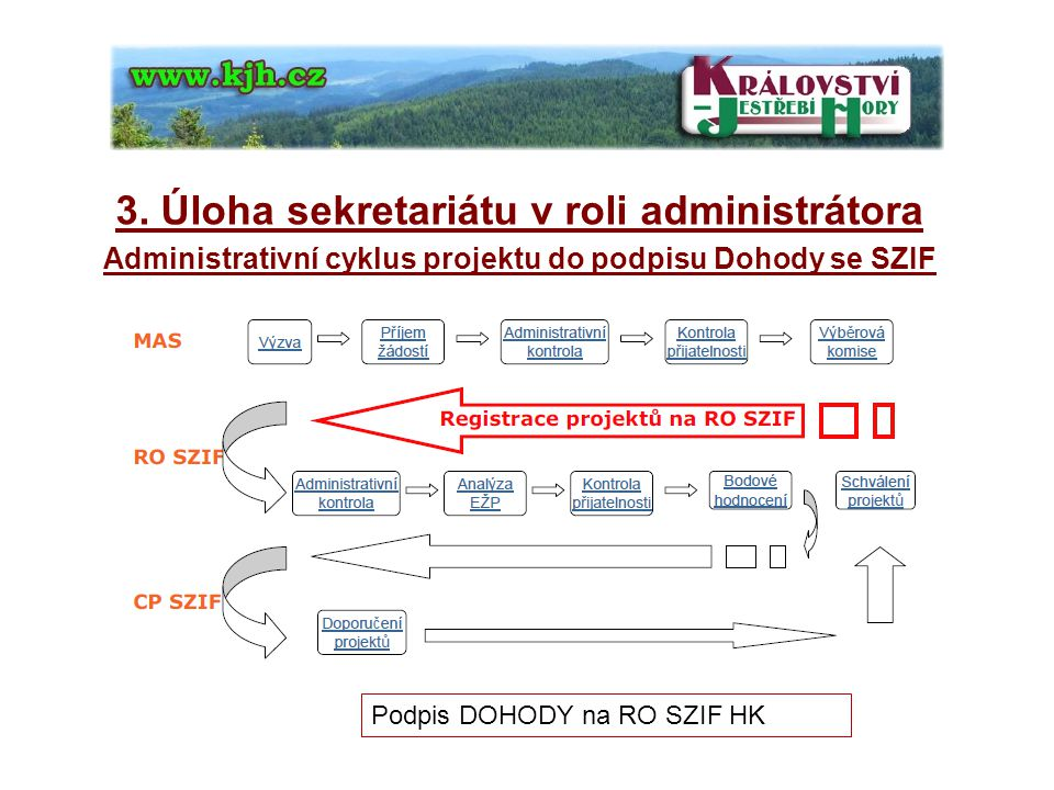 3. Úloha sekretariátu v roli administrátora Administrativní cyklus projektu do podpisu Dohody se SZIF Podpis DOHODY na RO SZIF HK