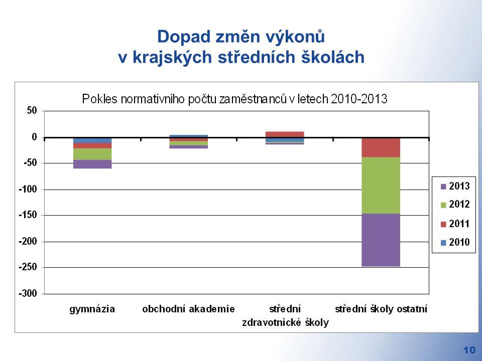 Dopad změn výkonů v krajských středních školách 10