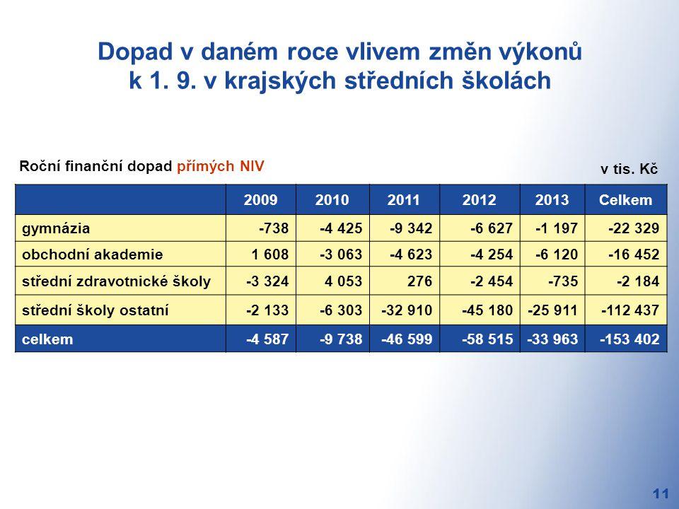 Dopad v daném roce vlivem změn výkonů k 1. 9.