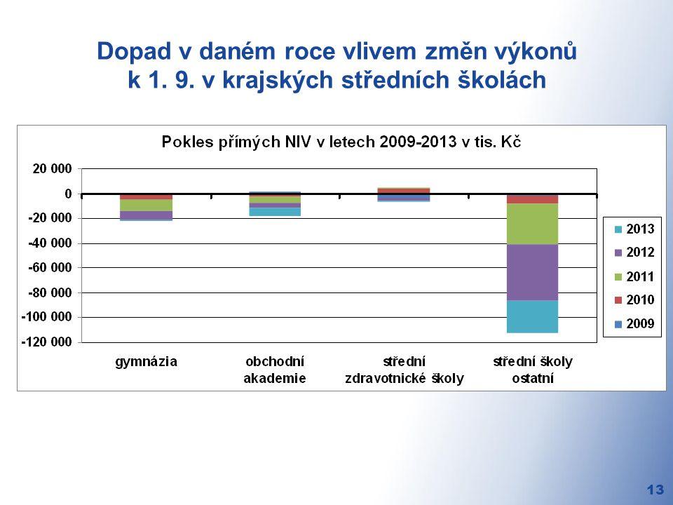 Dopad v daném roce vlivem změn výkonů k 1. 9. v krajských středních školách 13