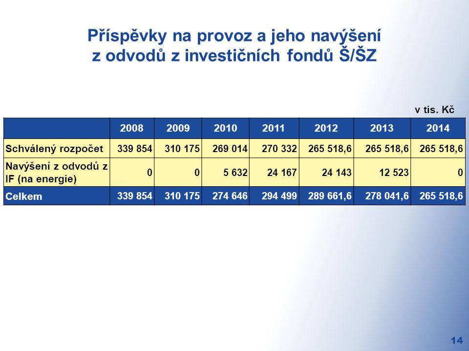 Příspěvky na provoz a jeho navýšení z odvodů z investičních fondů Š/ŠZ 14 v tis.