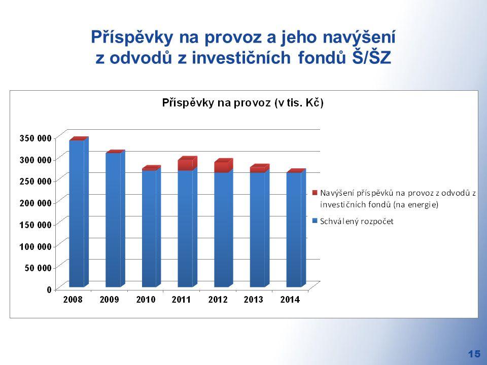 Příspěvky na provoz a jeho navýšení z odvodů z investičních fondů Š/ŠZ 15