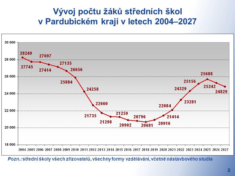 Vývoj počtu žáků středních škol v Pardubickém kraji v letech 2004–2027 2 Pozn.: střední školy všech zřizovatelů, všechny formy vzdělávání, včetně nástavbového studia