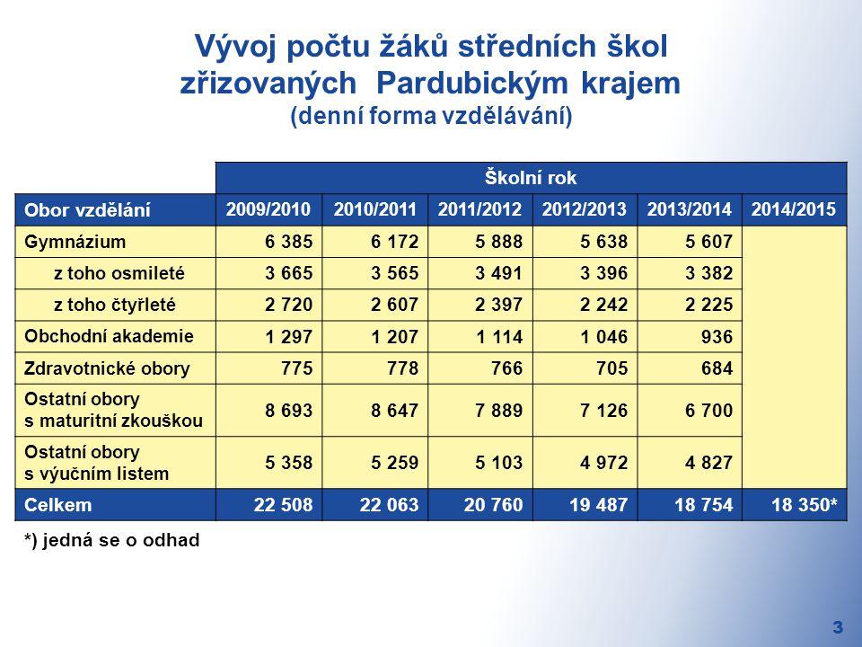 Vývoj počtu žáků středních škol zřizovaných Pardubickým krajem (denní forma vzdělávání) 3 Školní rok Obor vzdělání 2009/20102010/20112011/20122012/20132013/20142014/2015 Gymnázium 6 3856 1725 8885 6385 607 z toho osmileté 3 6653 5653 4913 3963 382 z toho čtyřleté 2 7202 6072 3972 2422 225 Obchodní akademie 1 2971 2071 1141 046936 Zdravotnické obory 775778766705684 Ostatní obory s maturitní zkouškou 8 6938 6477 8897 1266 700 Ostatní obory s výučním listem 5 3585 2595 1034 9724 827 Celkem22 50822 06320 76019 48718 75418 350* *) jedná se o odhad
