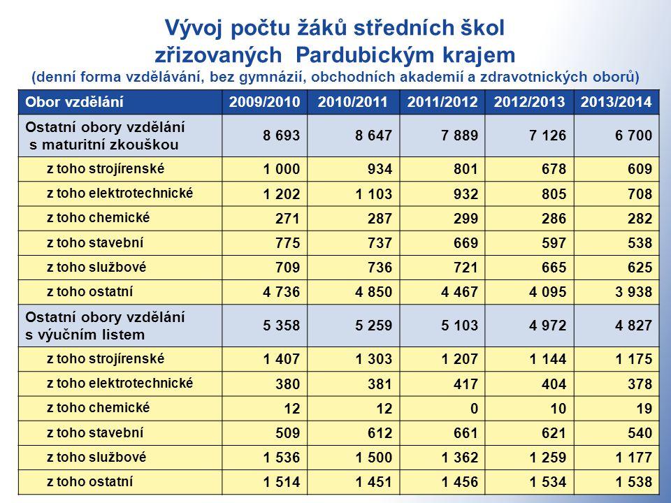 Vývoj počtu žáků středních škol zřizovaných Pardubickým krajem (denní forma vzdělávání, bez gymnázií, obchodních akademií a zdravotnických oborů) 4 Obor vzdělání2009/20102010/20112011/20122012/20132013/2014 Ostatní obory vzdělání s maturitní zkouškou 8 6938 6477 8897 1266 700 z toho strojírenské 1 000934801678609 z toho elektrotechnické 1 2021 103932805708 z toho chemické 271287299286282 z toho stavební 775737669597538 z toho službové 709736721665625 z toho ostatní 4 7364 8504 4674 0953 938 Ostatní obory vzdělání s výučním listem 5 3585 2595 1034 9724 827 z toho strojírenské 1 4071 3031 2071 1441 175 z toho elektrotechnické 380381417404378 z toho chemické 12 01019 z toho stavební 509612661621540 z toho službové 1 5361 5001 3621 2591 177 z toho ostatní 1 5141 4511 4561 5341 538