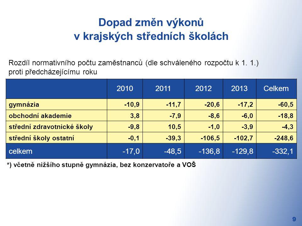 Dopad změn výkonů v krajských středních školách 9 Rozdíl normativního počtu zaměstnanců (dle schváleného rozpočtu k 1.