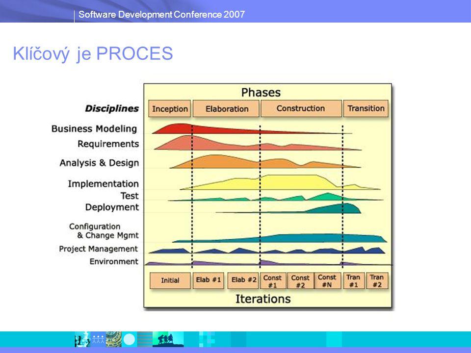 Software Development Conference 2007 (MULTI)-PROJEKTOVÉ ŘÍZENÍ IBM Rational – víc než jen framework Ekosystém pro flexibilní dodávání nových funkčností i změn PROCES Centrální repozitář projektových artefaktů Správa požadavků AnalýzaNávrh Vývoj Testování Nasazení Provázanost discíplín Řízení verzí a změn všech artefaktů napříč projekty Aktuální informace z projektů ArchitektVývojář Deploy- ment TesterPodpora Product Manager Analytik