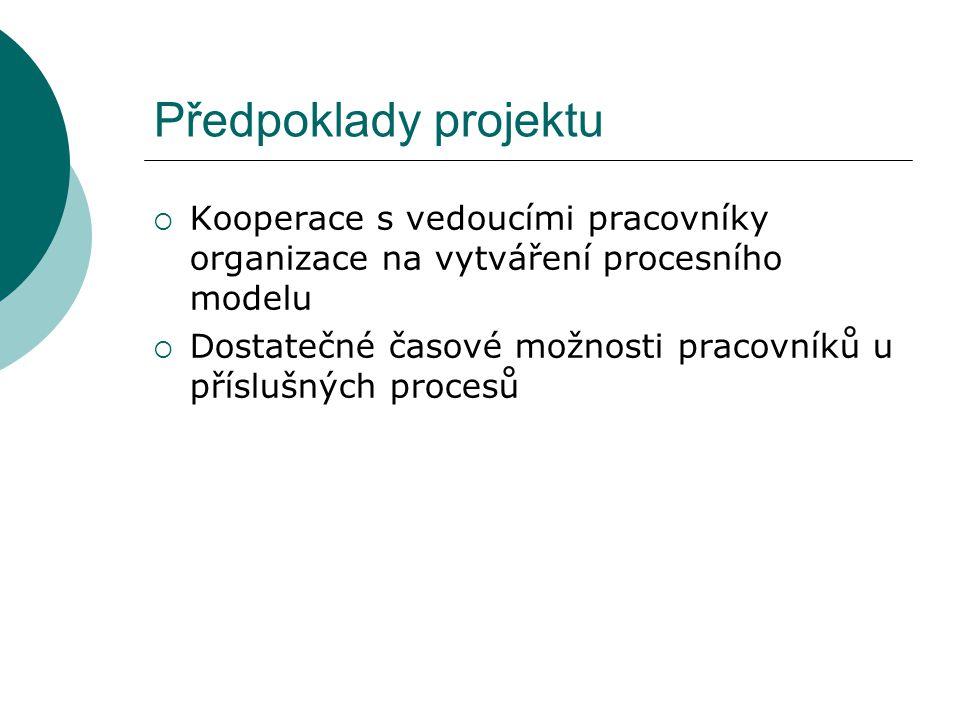 Předpoklady projektu  Kooperace s vedoucími pracovníky organizace na vytváření procesního modelu  Dostatečné časové možnosti pracovníků u příslušných procesů