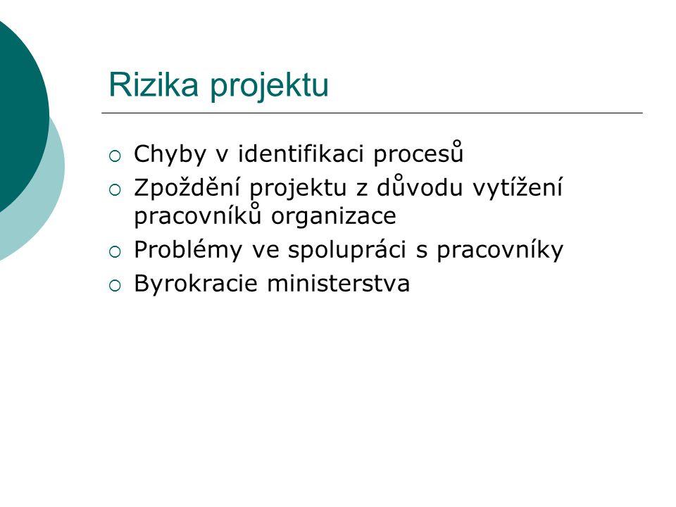 Rizika projektu  Chyby v identifikaci procesů  Zpoždění projektu z důvodu vytížení pracovníků organizace  Problémy ve spolupráci s pracovníky  Byrokracie ministerstva