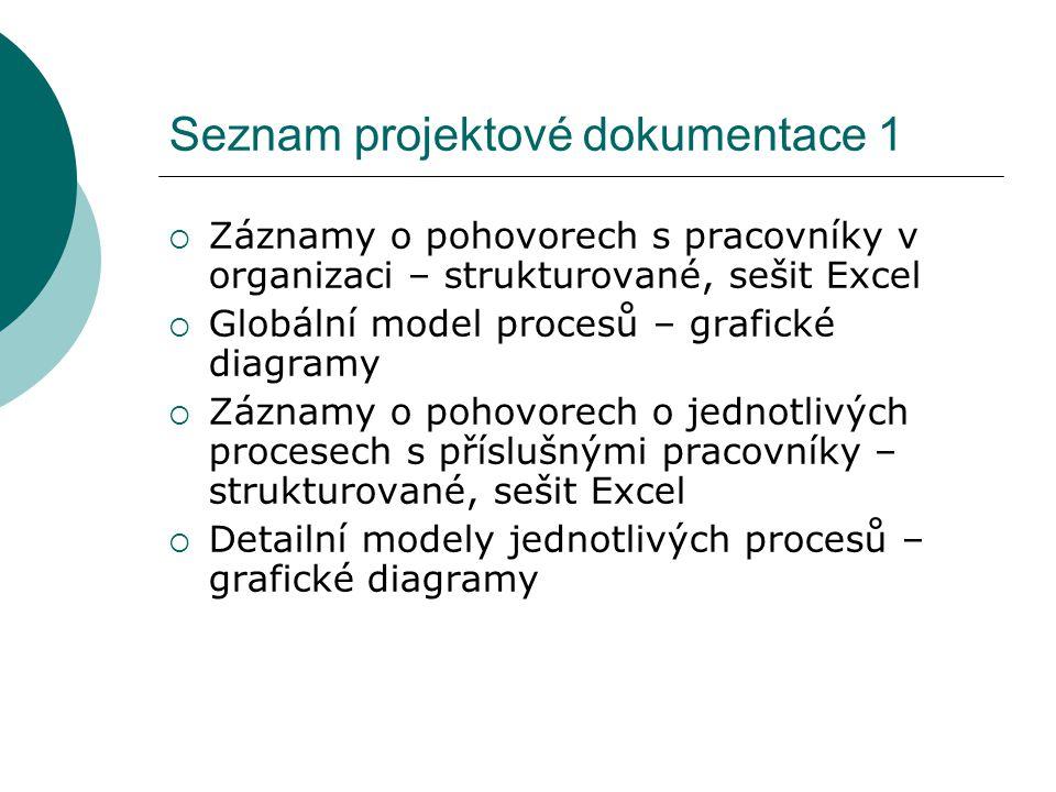 Seznam projektové dokumentace 1  Záznamy o pohovorech s pracovníky v organizaci – strukturované, sešit Excel  Globální model procesů – grafické diagramy  Záznamy o pohovorech o jednotlivých procesech s příslušnými pracovníky – strukturované, sešit Excel  Detailní modely jednotlivých procesů – grafické diagramy