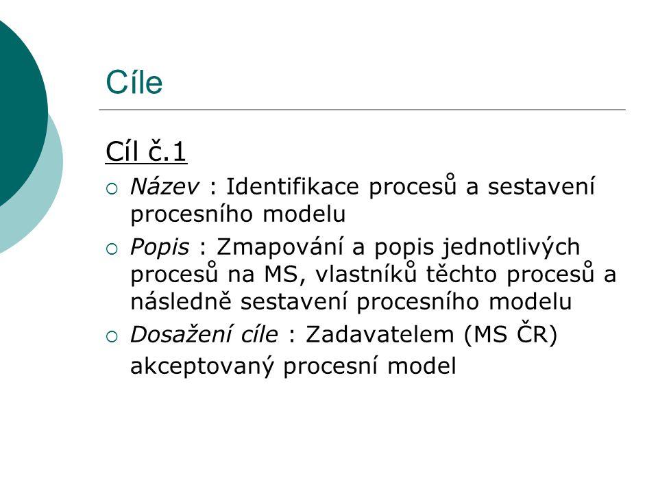 Cíle Cíl č.1  Název : Identifikace procesů a sestavení procesního modelu  Popis : Zmapování a popis jednotlivých procesů na MS, vlastníků těchto procesů a následně sestavení procesního modelu  Dosažení cíle : Zadavatelem (MS ČR) akceptovaný procesní model