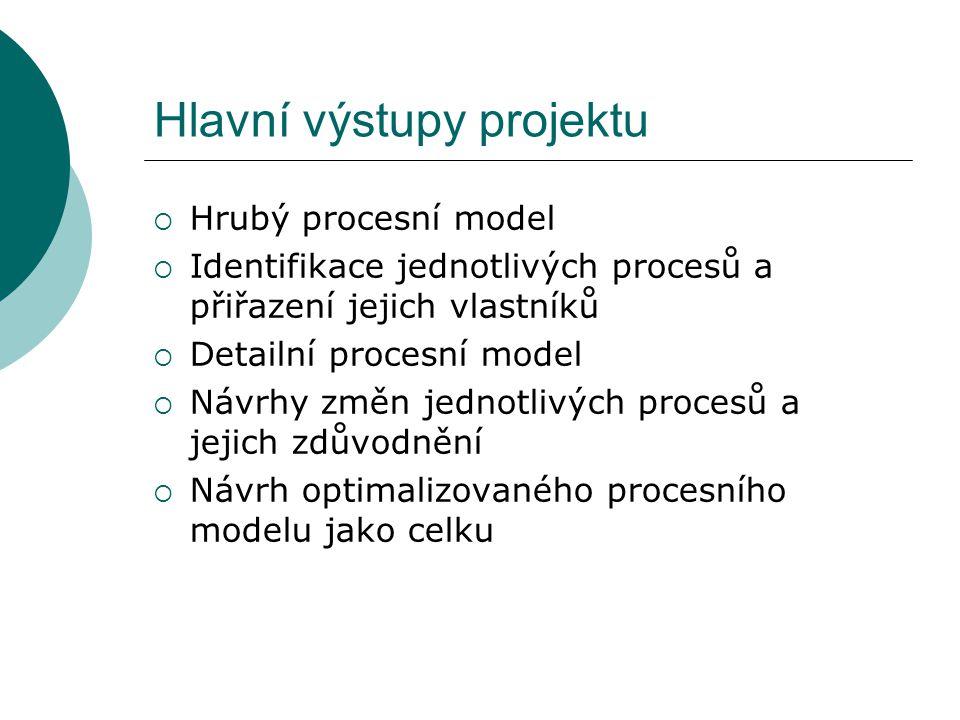 Hlavní výstupy projektu  Hrubý procesní model  Identifikace jednotlivých procesů a přiřazení jejich vlastníků  Detailní procesní model  Návrhy změn jednotlivých procesů a jejich zdůvodnění  Návrh optimalizovaného procesního modelu jako celku