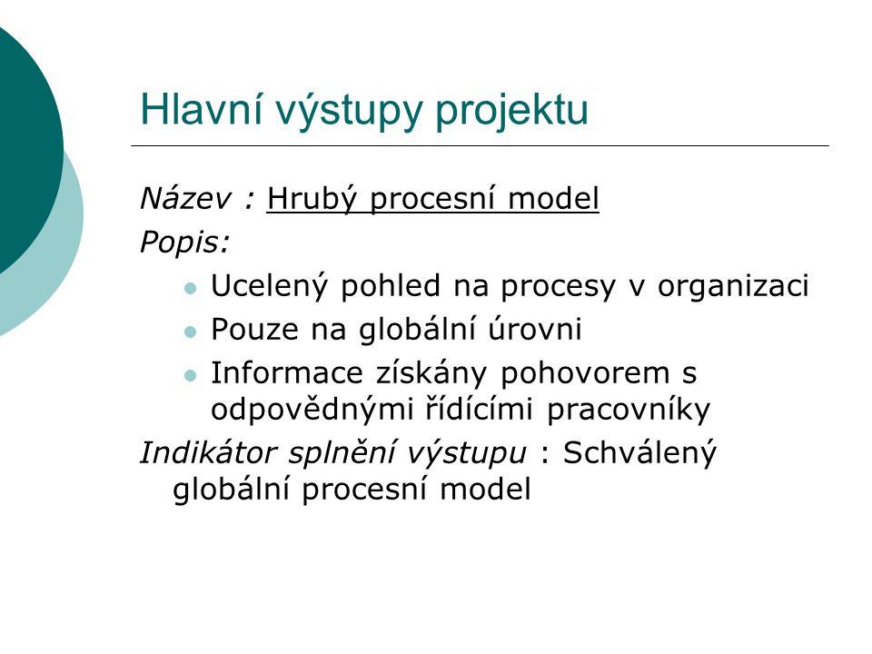 Hlavní výstupy projektu Název : Hrubý procesní model Popis: Ucelený pohled na procesy v organizaci Pouze na globální úrovni Informace získány pohovorem s odpovědnými řídícími pracovníky Indikátor splnění výstupu : Schválený globální procesní model