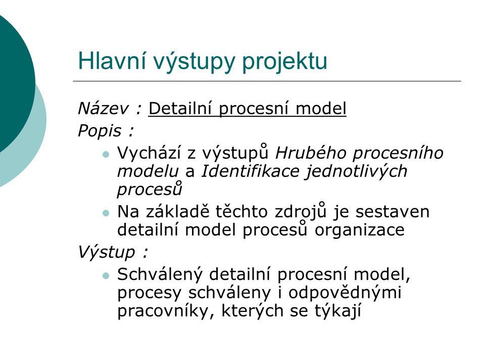 Hlavní výstupy projektu Název : Detailní procesní model Popis : Vychází z výstupů Hrubého procesního modelu a Identifikace jednotlivých procesů Na základě těchto zdrojů je sestaven detailní model procesů organizace Výstup : Schválený detailní procesní model, procesy schváleny i odpovědnými pracovníky, kterých se týkají