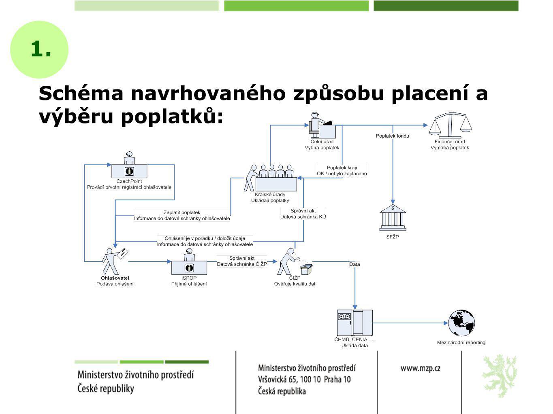 Schéma navrhovaného způsobu placení a výběru poplatků: 1.