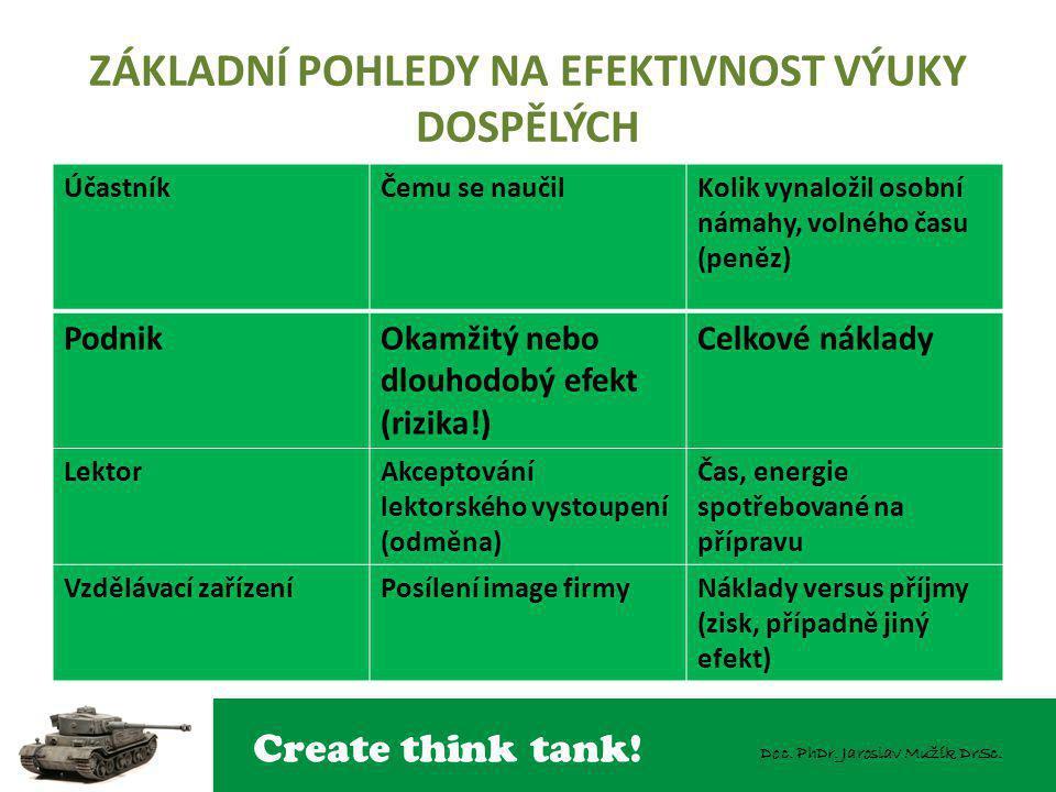 Create think tank! Doc. PhDr. Jaroslav Mužík DrSc. ZÁKLADNÍ POHLEDY NA EFEKTIVNOST VÝUKY DOSPĚLÝCH ÚčastníkČemu se naučilKolik vynaložil osobní námahy