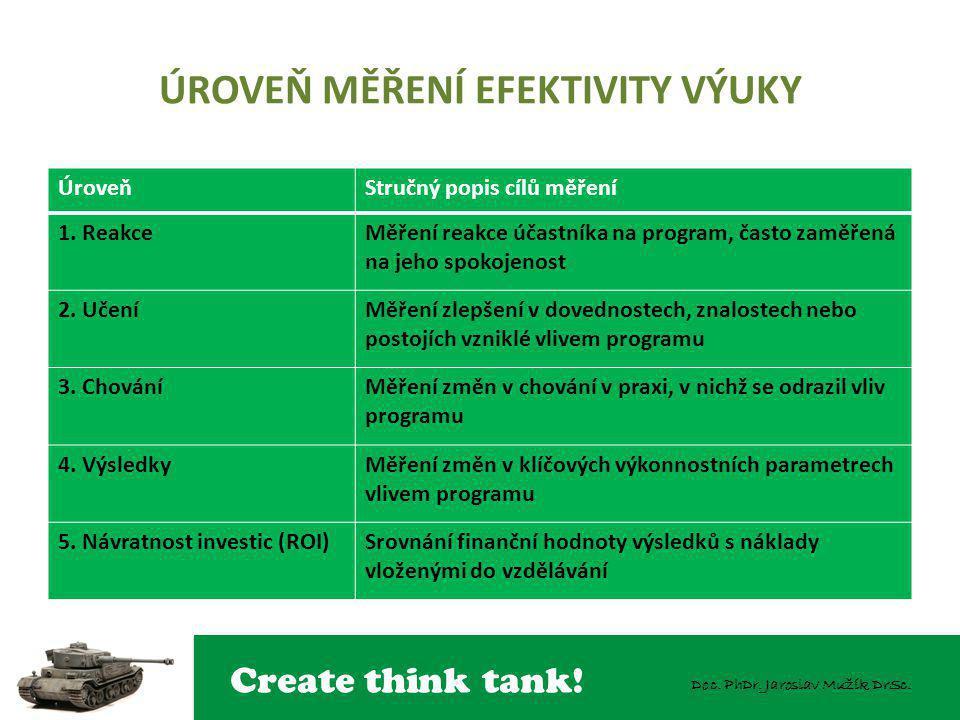 Create think tank! Doc. PhDr. Jaroslav Mužík DrSc. ÚROVEŇ MĚŘENÍ EFEKTIVITY VÝUKY ÚroveňStručný popis cílů měření 1. ReakceMěření reakce účastníka na