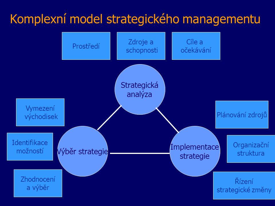 Komplexní model strategického managementu Strategická analýza Výběr strategie Implementace strategie Zdroje a schopnosti Prostředí Cíle a očekávání Vymezení východisek Identifikace možností Zhodnocení a výběr Plánování zdrojů Organizační struktura Řízení strategické změny