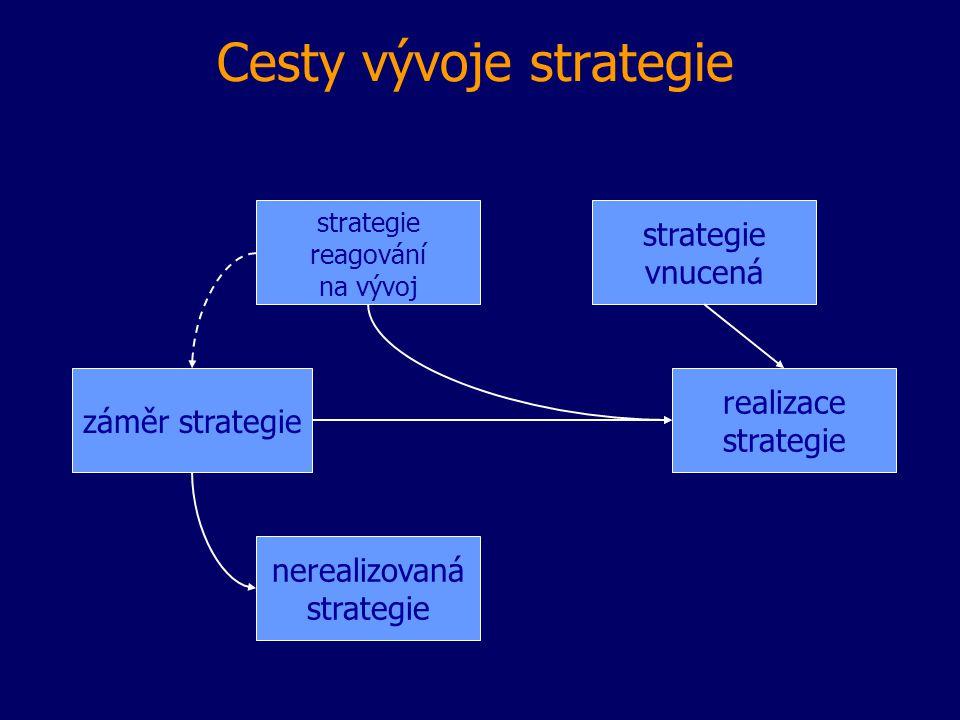 Cesty vývoje strategie strategie vnucená realizace strategie záměr strategie nerealizovaná strategie reagování na vývoj