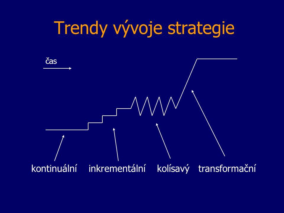 Trendy vývoje strategie čas kontinuální inkrementální kolísavý transformační