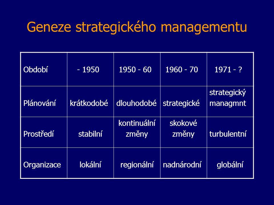 Geneze strategického managementu Období - 1950 1950 - 60 1960 - 70 1971 - ? Plánováníkrátkodobédlouhodobéstrategické strategický managmnt Prostředísta